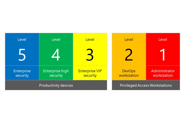 Microsoft SECCON framework