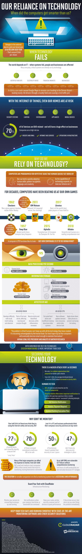 CloudRadar infographic