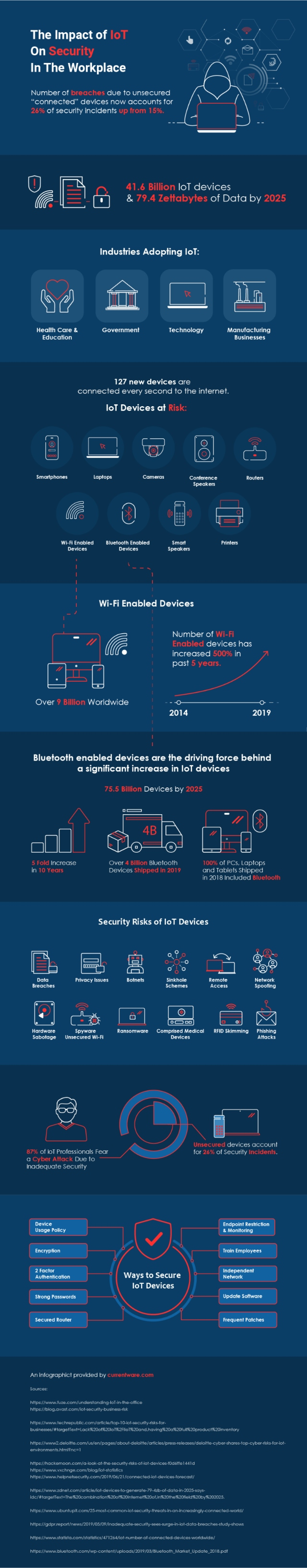 IoT security graphic