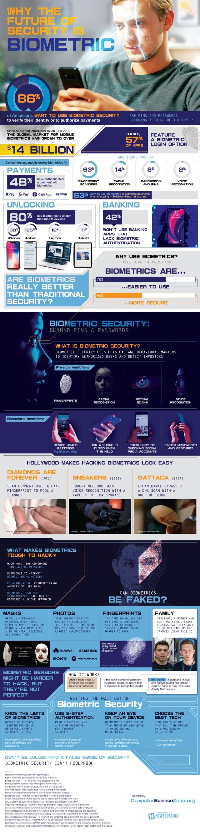 CSZ biometrics infog