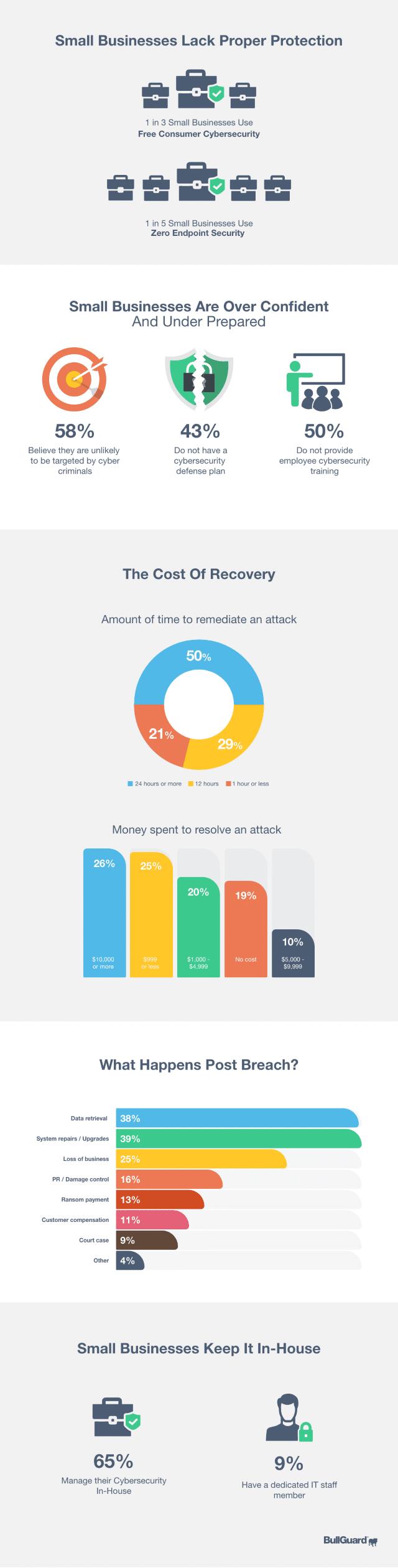 BullGuard SMB security infographic
