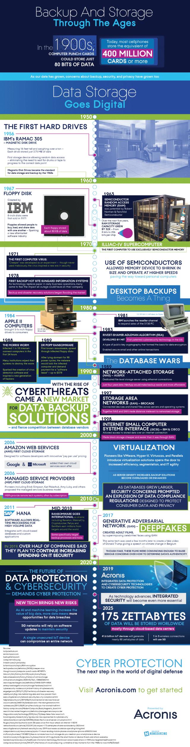 acronis storage infographic