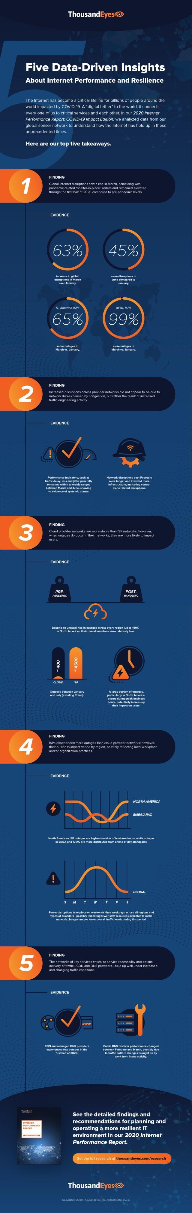 ThousandEyes infographic
