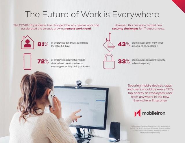MobileIron Infographic