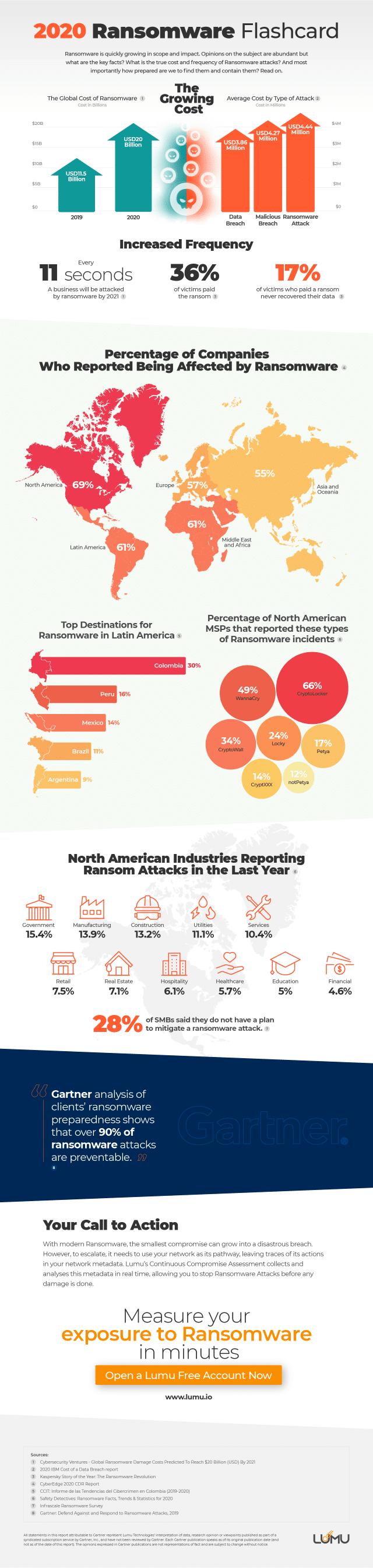 Lumu ransomware graphic