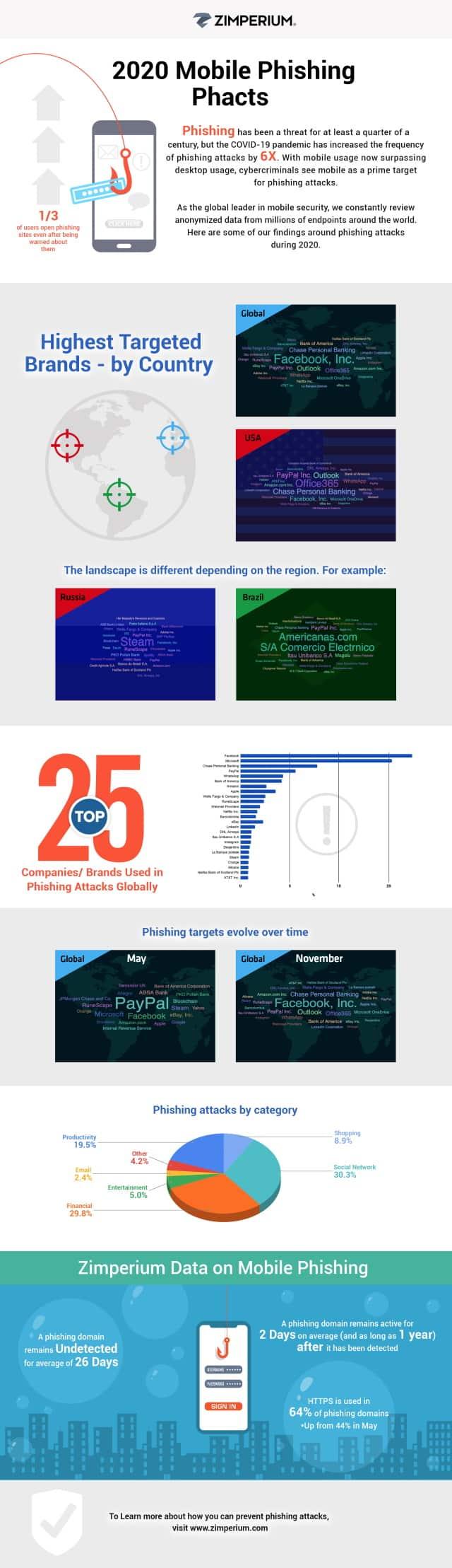 mobile prishing infographic
