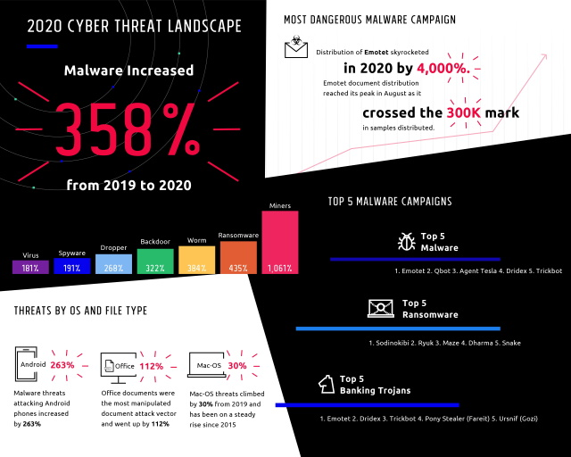 Deep Instinct threat report
