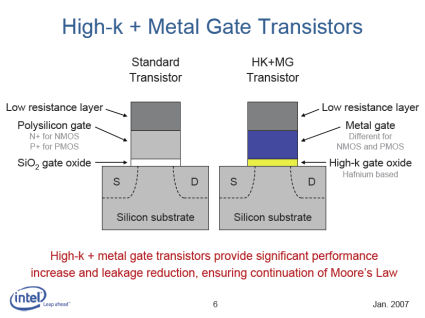 Intel HK MG transistor diagram