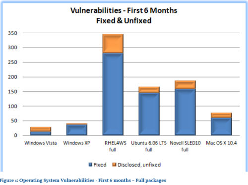 Microsoft's Jeff Jones' chart showing fewer reported (and fixed) vulnerabilities in Vista's first six months.