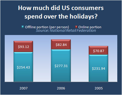 Thanksgiving weekend consumer spending survey from the National Retail Federation