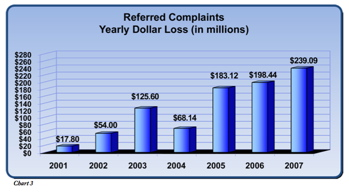 money lost to internet scams 2007