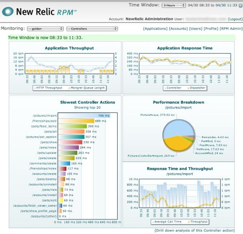 The front console from New Relic's RPM Ruby on Rails app management tool set.