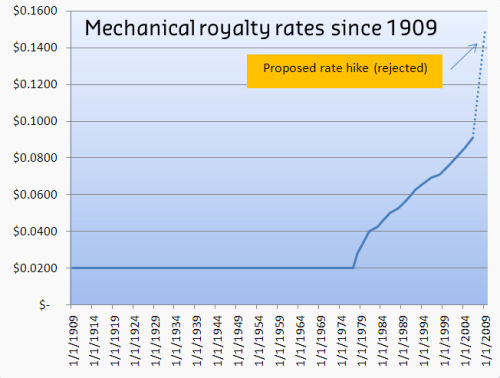 A chart showing mechanical royalty rates in the US since 1909.