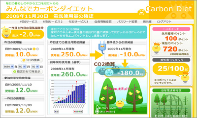 Carbon Diet from NEC and BIGLOBE