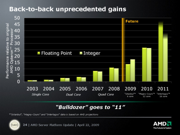 AMD 4/22/09 platform update slide [Courtesy AMD Corp.]