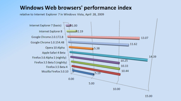 Windows Web browser performance index scores April 28, 2009.
