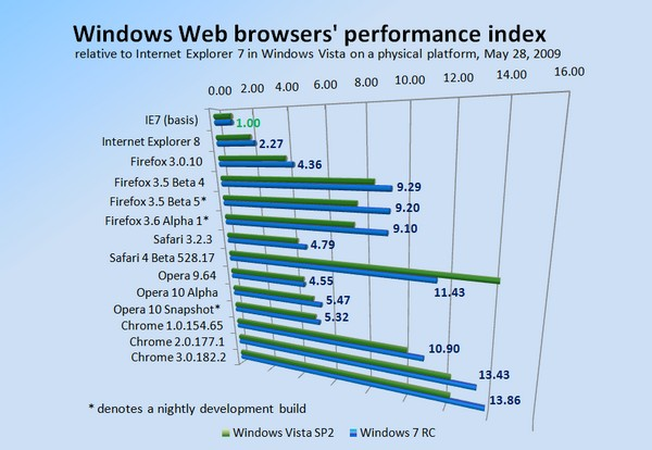 Relative Windows Web browser performance on physical Vista and Windows 7 platforms, as measured May 28, 2009.