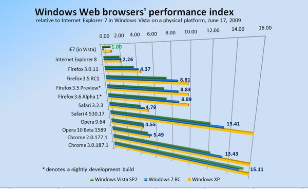 Relative performance of Windows-based Web browsers, June 17, 2009.