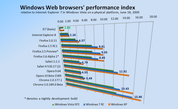 Relative performance of Windows-based Web browsers, June 18, 2009.