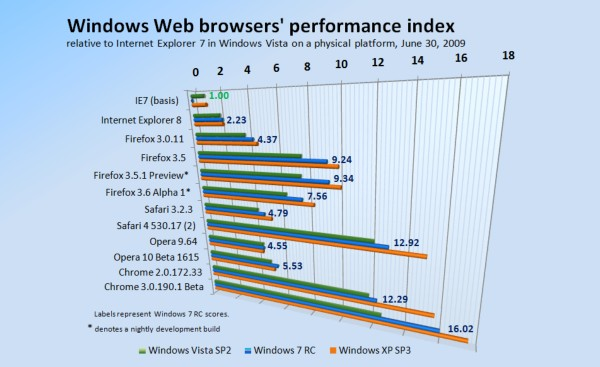 Relative performance of Windows-based Web browsers, June 30, 2009.