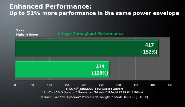 AMD performance claims for 4-way Opteron SE CPUs, July 13, 2009.