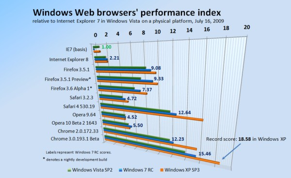 Relative performance of Windows-based Web browsers, July 16, 2009.