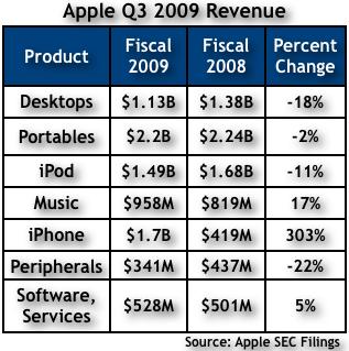 Apple Q309 Chart 1