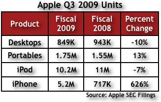Apple Q309 Chart 2