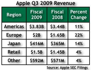 Apple Q309 Chart 3