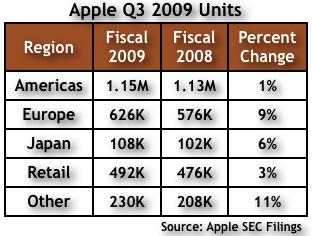 Apple Q309 Chart 4