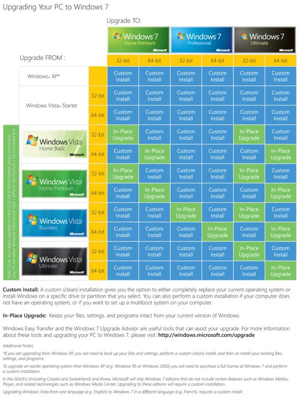 Windows 7 upgrade chart