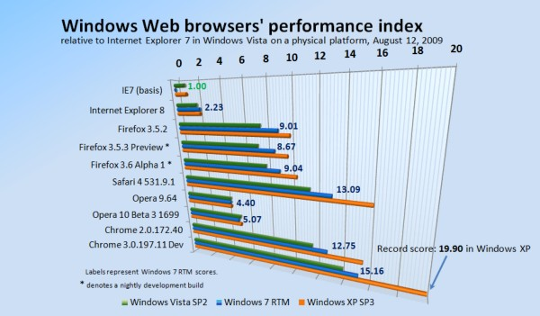 Relative performance of Windows-based Web browsers, August 12, 2009.