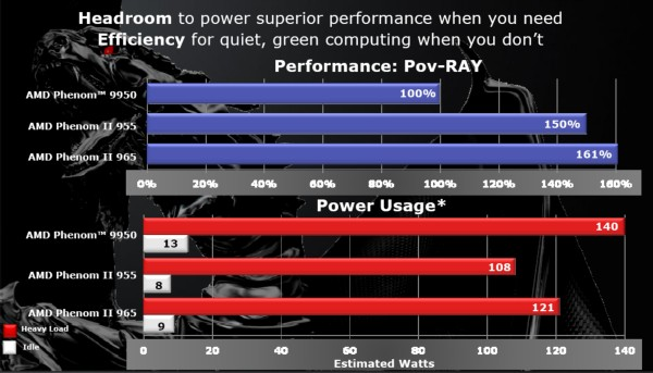 A comparison of performance-per-watt, using AMD's own processors as an example, demonstrates the company's renewed confidence in its latest architecture.