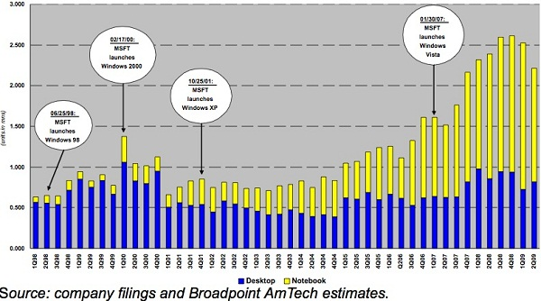 BroadPoint AmTech on Macs