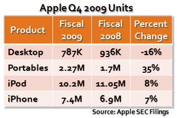 Apple Q4 2009 Units 1