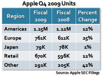 Apple Q4 2009 Units 2