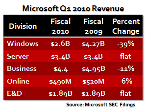 Microsoft Q1 2010 Revenue