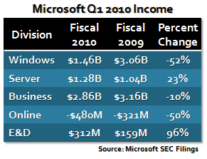 Microsoft Q1 2010 Income