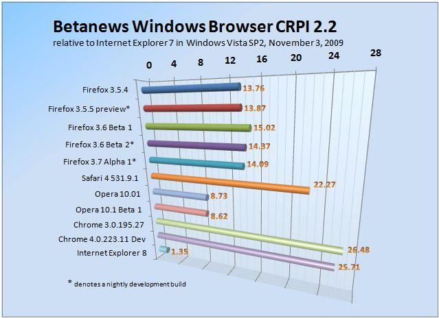 Betanews Comprehensive Relative Performance Index 2.2 November 3, 2009
