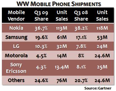 Q3 09 Smartphone Sales