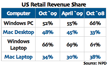 PC Revenue Share 09-10