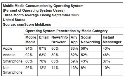 Smartphone Media Consumption