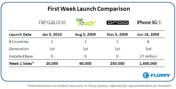Flurry on Nexus One First Week Sales