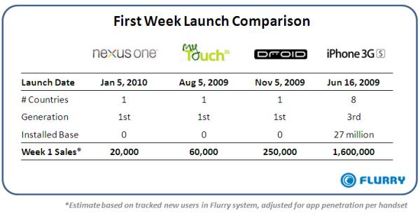 Flurry on Nexus One First Week Sales
