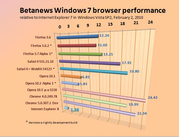 Relative performance of Windows 7-based Web browsers, February 2, 2010.