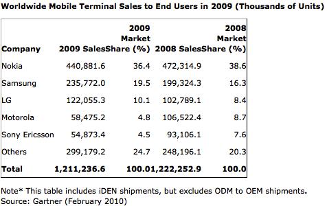 Mobiles 2009