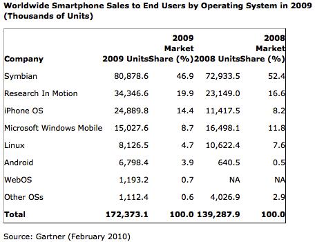 Smartphone OS 2009