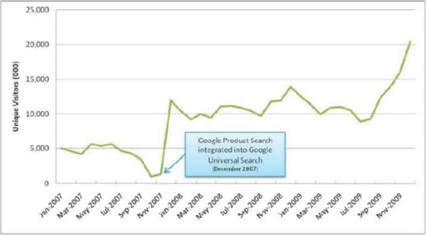 Foundem demonstrates how much more popular Google Product Search became after it gave itself prominence.