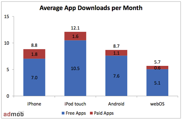 Paid vs Free Mobile Applications