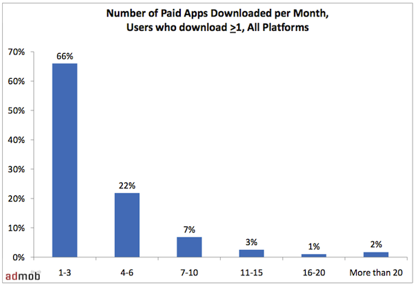 Mobile Paid Apps